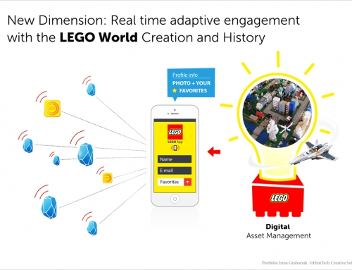 Lego iBeacons Concept